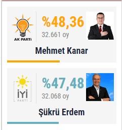 Nefes Kesen Seçim Yarışını Mehmet Kanar Kazandı