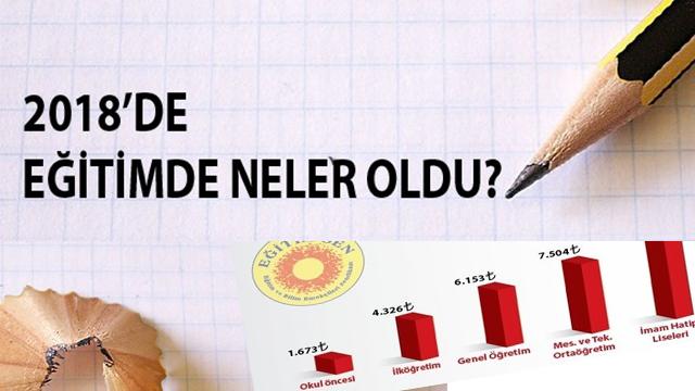 AKP''nin 2018 yılı eğitim karnesi: Paran kadar eğitim...