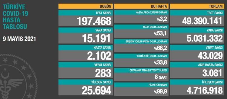 Son 24 saatte koronavirüsten 283 kişi hayatını kaybetti
